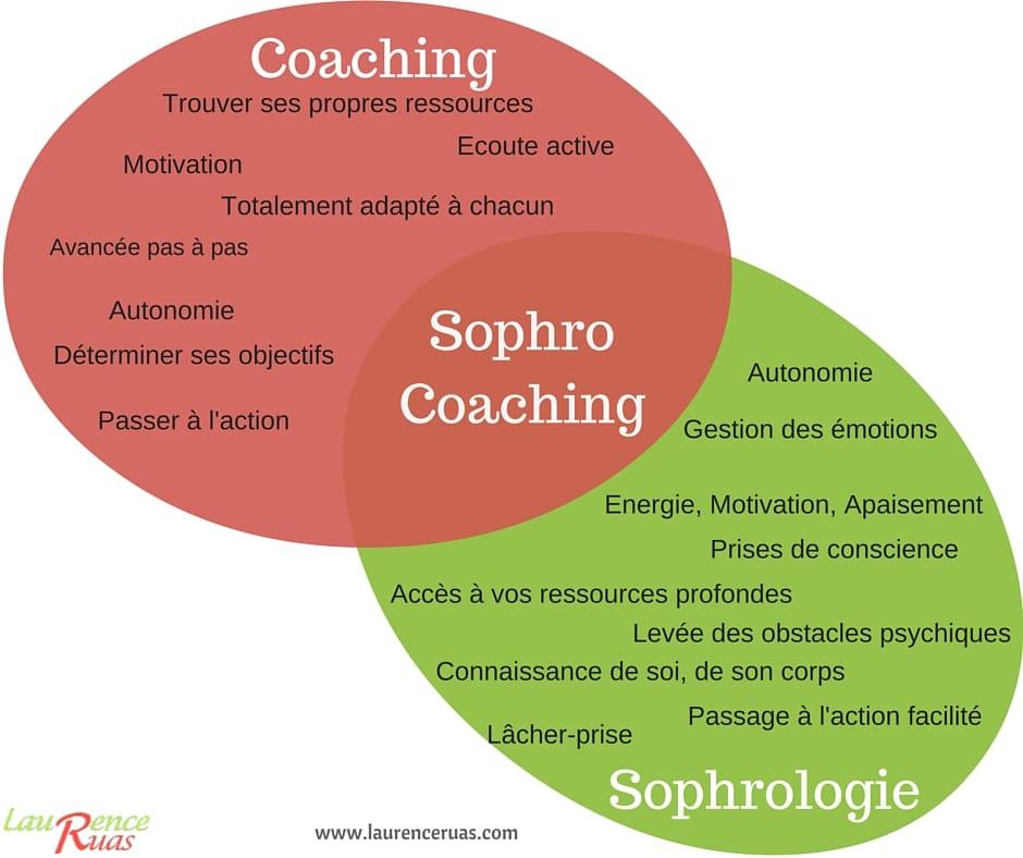 sophro coaching